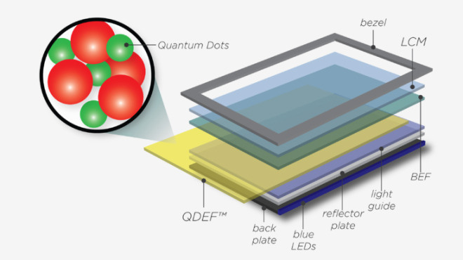 quantum-dot screen